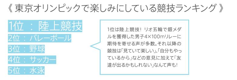 東京オリンピックで楽しみにしている競技ランキング