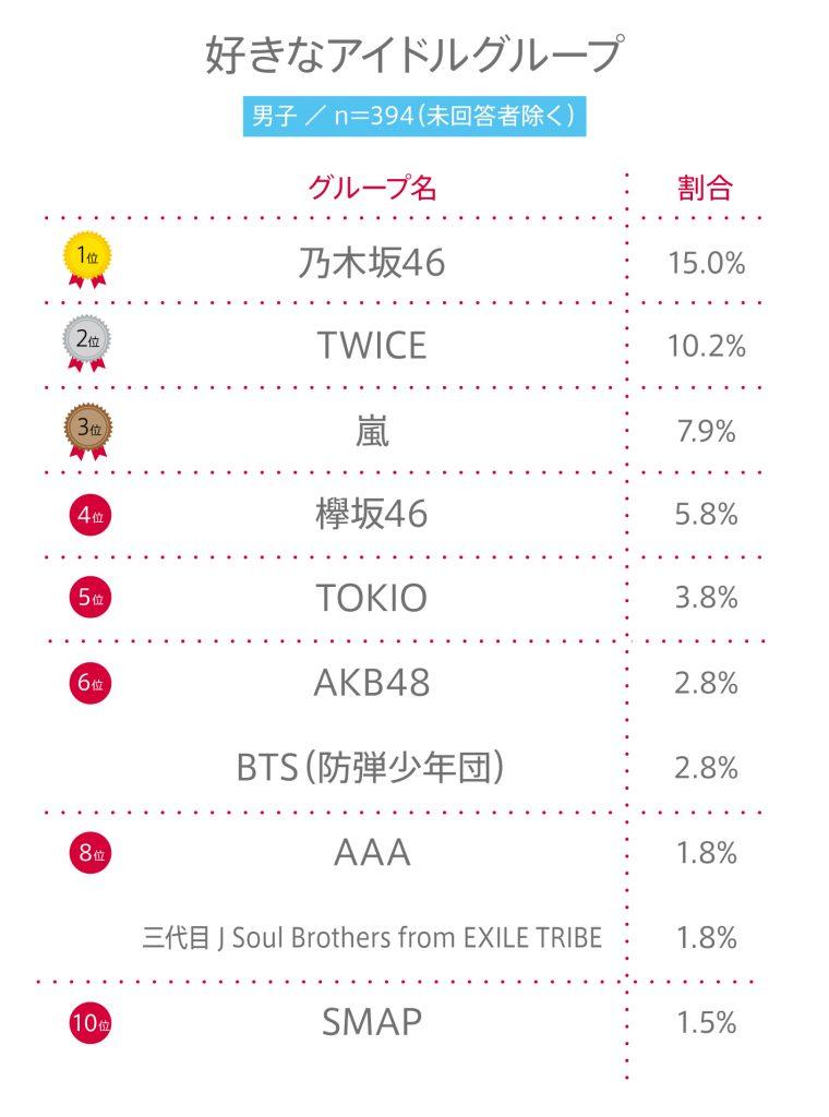 """#41 高校生が""""好きなアイドルグループ""""BEST10"""