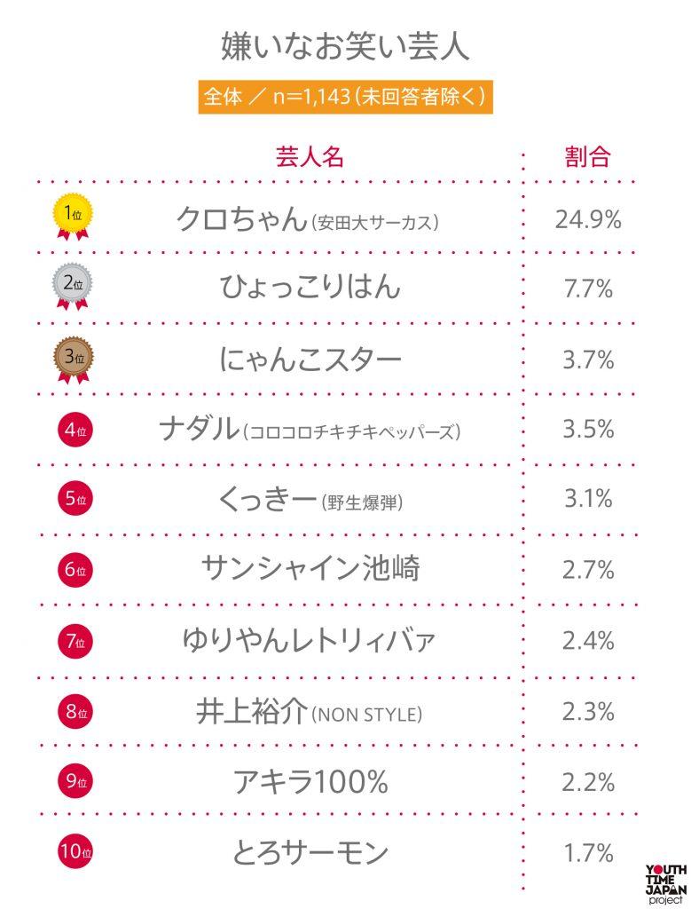 """#46 高校生が """"嫌いなお笑い芸人""""BEST10"""
