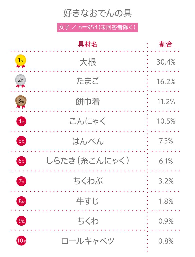 """#47 高校生が""""最も好きなおでんの具材""""BEST10"""