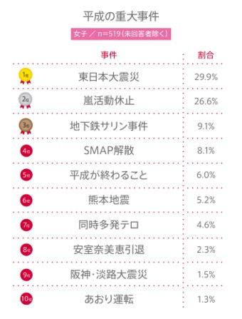 """#57 高校生が考える""""平成の重大事件""""BEST10"""