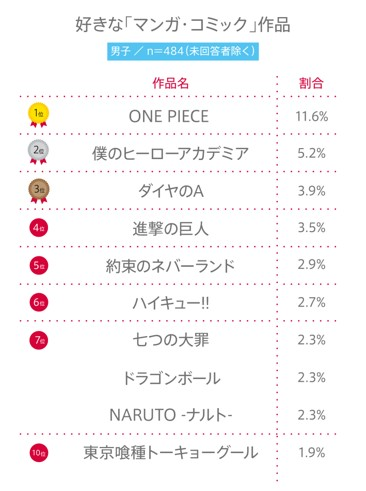 """#67 高校生が""""好きな「マンガ・コミック」""""BEST10"""