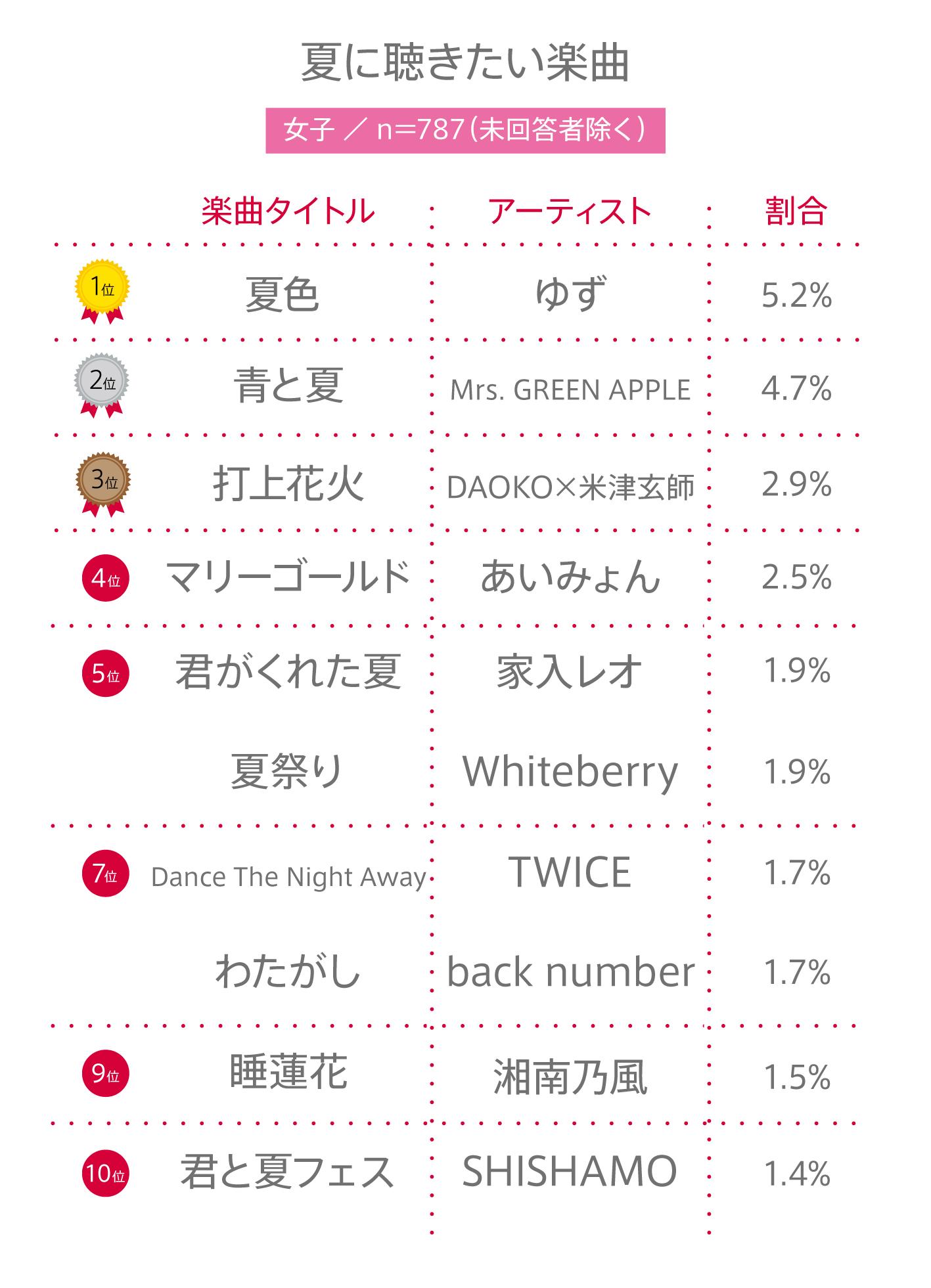 2018年7月2日公開の同調査(https://www.ytjp.jp/2018/07/02/1000ninanketo-natsunikikitaigakkyoku-best10)と比較すると、男子のBEST3は変わらず『夏色/ゆず』、『打ち上げ花火/DAOKO×米津玄師』、『夏祭り/Whiteberry』。女子と全体は『青と夏/Mrs.GREEN APPLE』が新しくBEST3にランクインした。