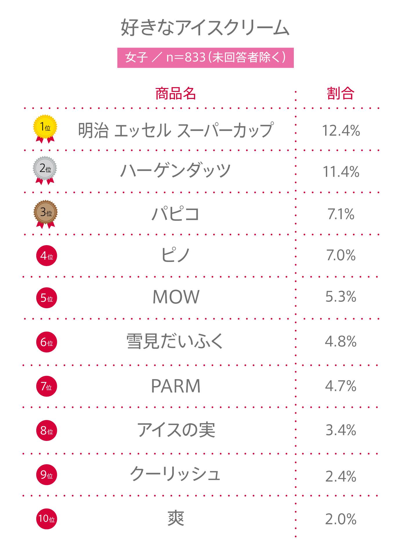 """#73 高校生が""""好きなアイスクリーム""""ランキングBEST10"""