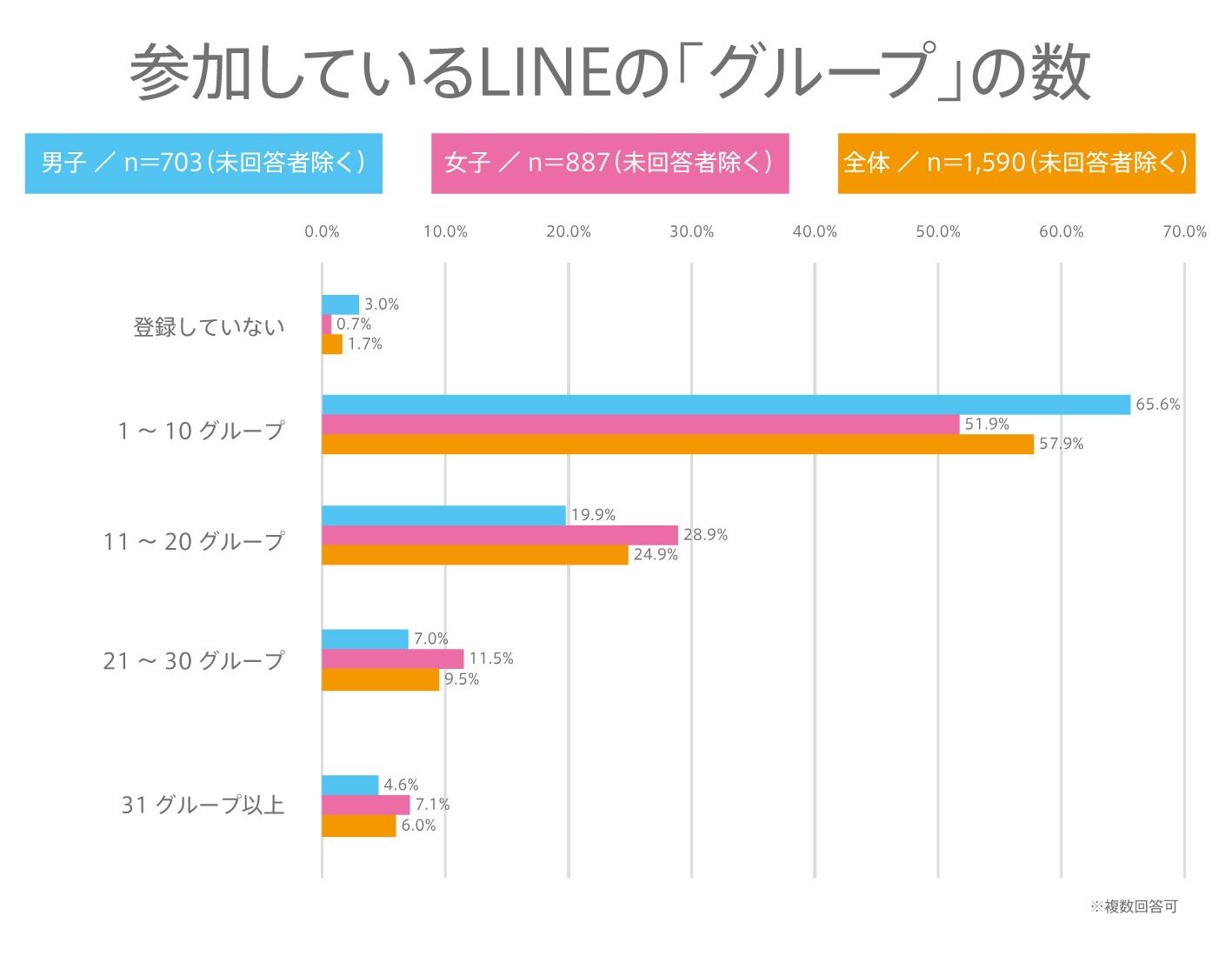昨年の2018年6月4日に公開した同内容のアンケート(https://www.ytjp.jp/2018/06/05/1000ninanketo-LINEriyou)と比較すると、 友達登録数、グループ数共に、最も多いゾーンに変化は無かったが、友達登録数「100人以下」の割合は約9%UP、グループ数 「10グループ以下」の割合は約3%UPした。