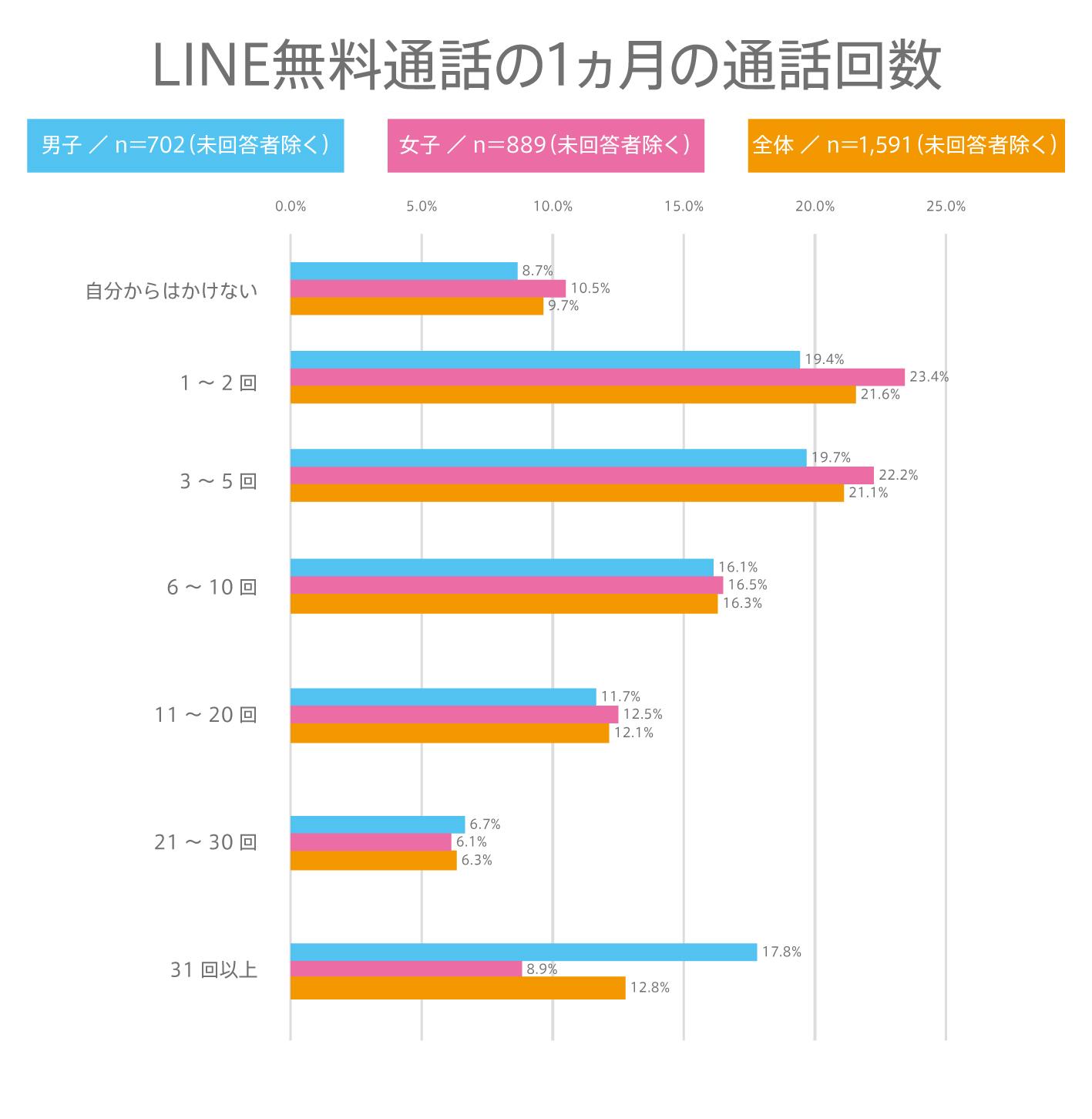 #78 高校生のLINE無料通話の使用頻度は?LINEの利用に関する実態調査