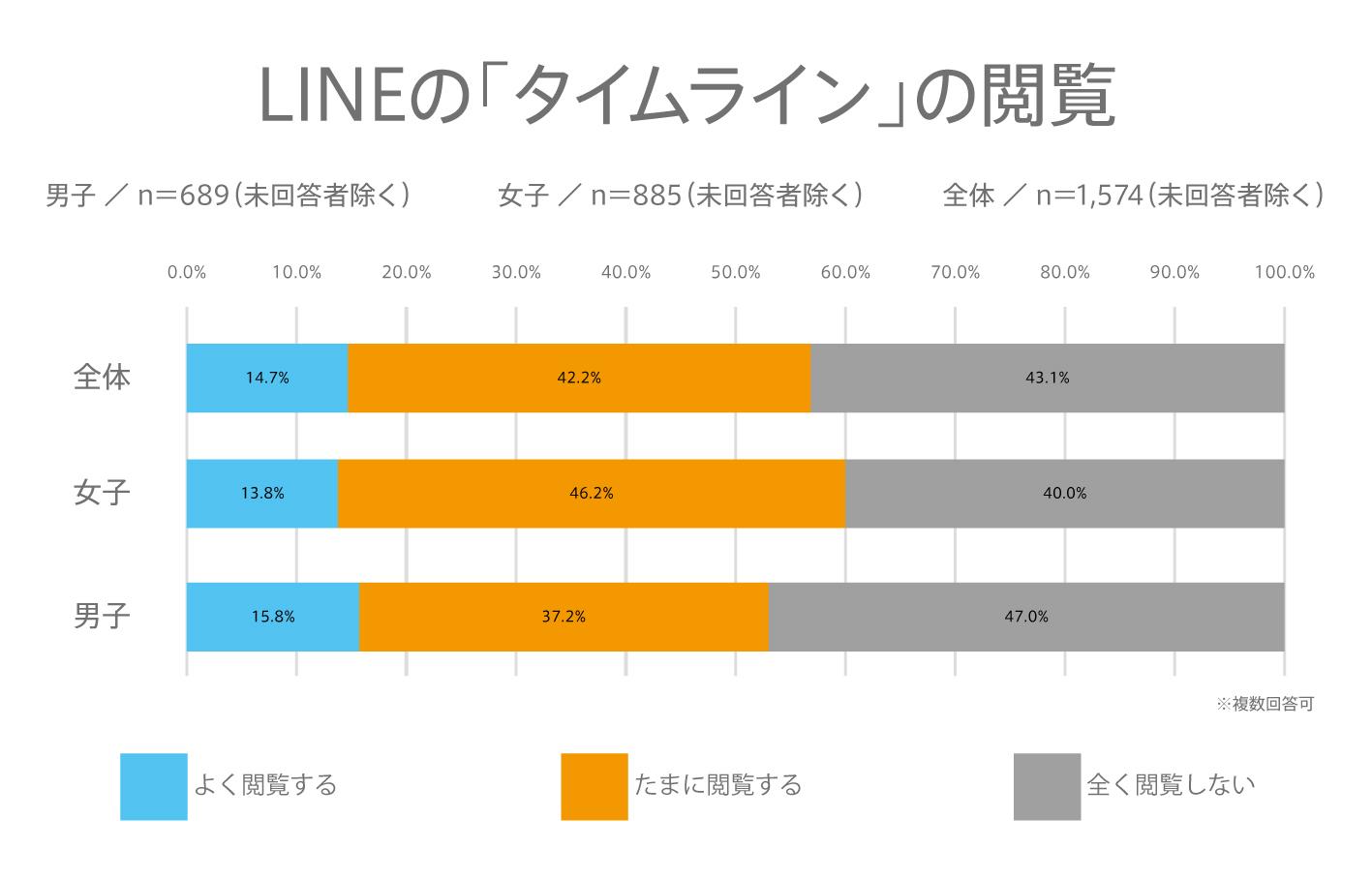 #79 高校生の「タイムライン」「LINEニュース」「LINEスタンプ」についてーLINEの利用に関する実態調査