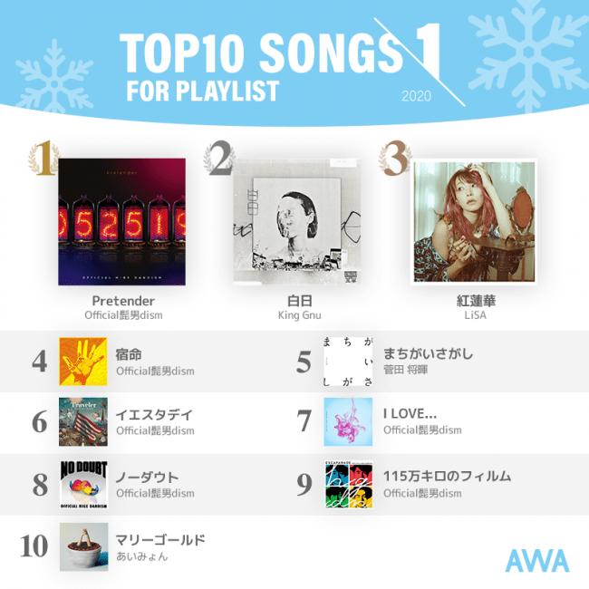 Official髭男dismがTOP10内に6曲ランクイン!TOP3は先月と変わらず人気の3曲が席巻