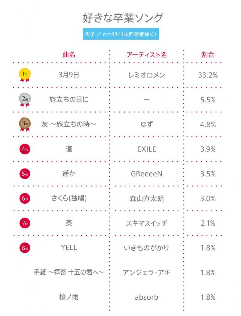 """#86 高校生の""""好きな卒業ソング""""ランキング(2019年度)"""