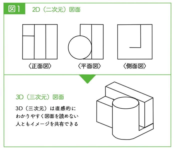 菅生健人の土木を知る!土木における最先端技術ついて学ぶ!
