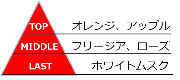 SKY-HIプロデュース香水第2弾がロフト先行で販売開始