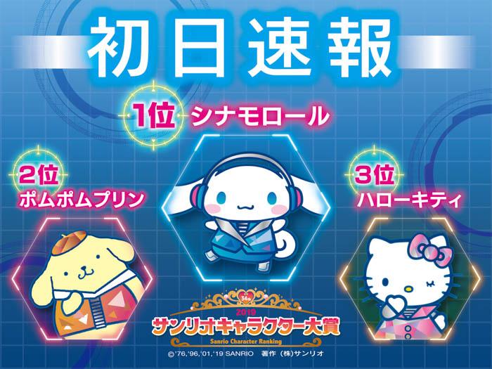 『2019年サンリオキャラクター大賞』初日投票結果速報!